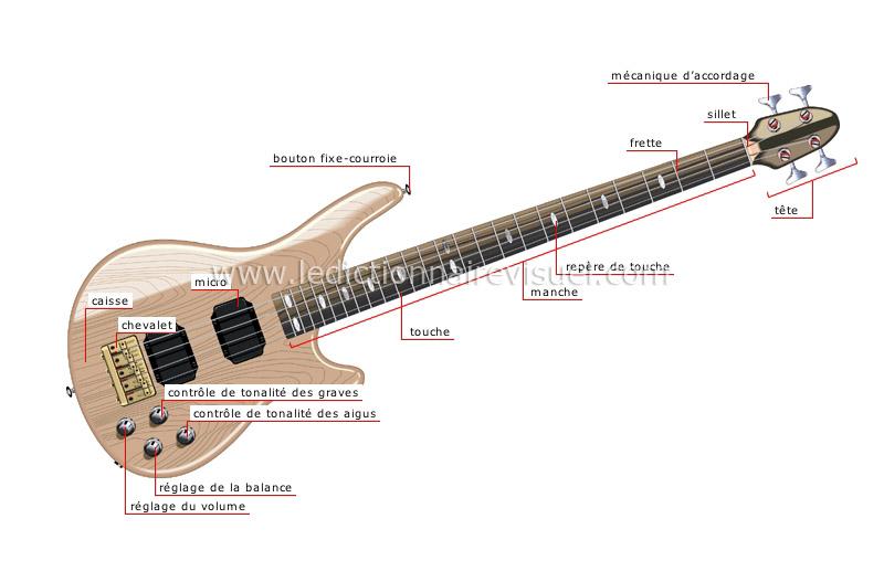micro guitare basse