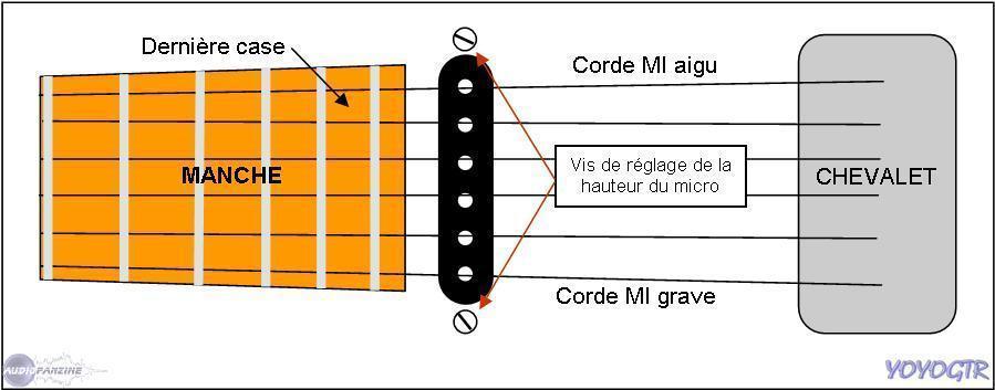 micro guitare comment ca marche