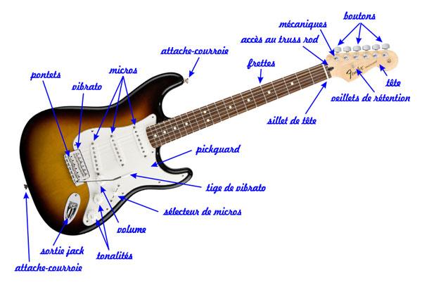 micro guitare fender