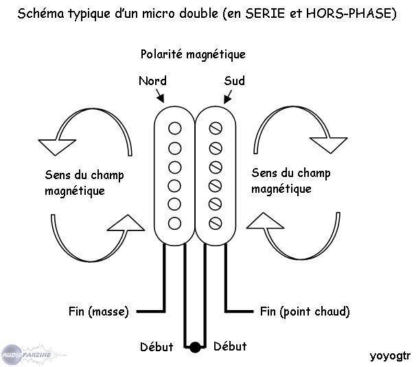 micro guitare hors phase