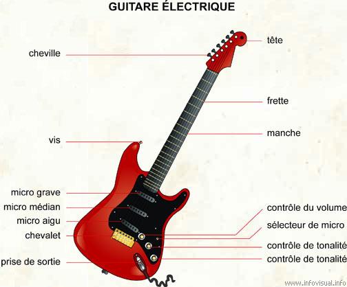 micro guitare manche